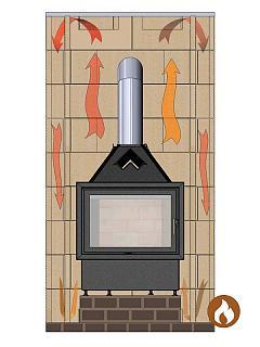 Теплогенератор на дымоход камина трубы для дымохода для газового котла материал